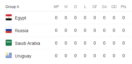 گروه A جام جهانی 2018